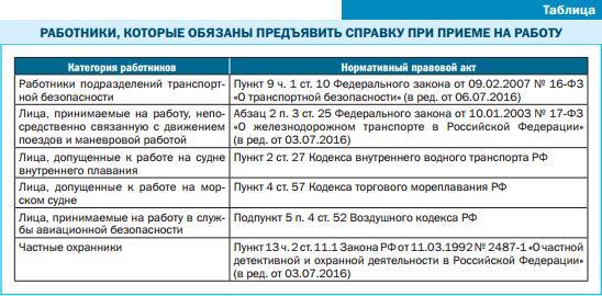 Справка об отсутствии административного наказания за употребление — образец 2021 и 2021