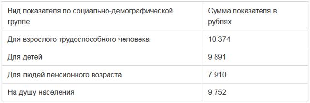 Пособие ребенку в Набережных Челнах Татарстан (республика) в 2021 году как получить