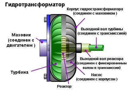 Принцип работы акпп с гидротрансформатором, видео