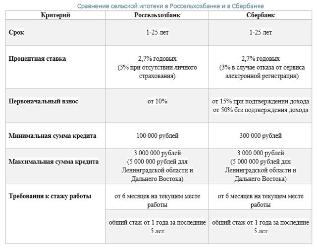 Домик у моря в ипотеку под 2,7%. Какие курорты Краснодарского края входят в эту программу?