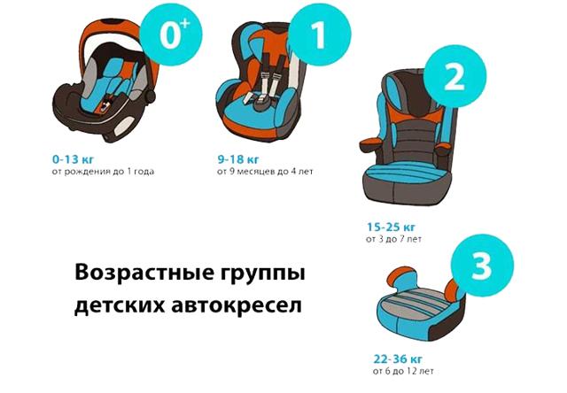 Со скольки лет можно ездить на переднем сиденье без детского кресла – закон 2021 года