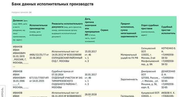 Проверить административные штрафы: способы проверки, где и как проверять