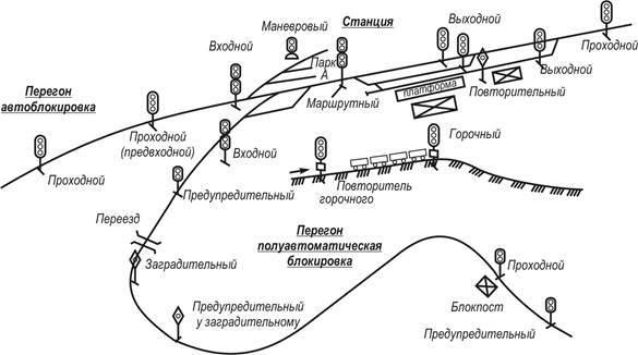 Классификация светофоров.Основные значения сигналов, подаваемых светофорами