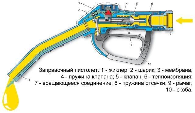 Как зафиксировать пистолет на заправке. Как пользоваться заправочным пистолетом