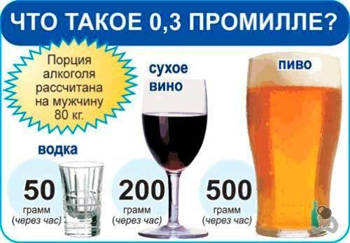 Допустимые промилле: разрешенное содержание алкоголя в крови для водителя