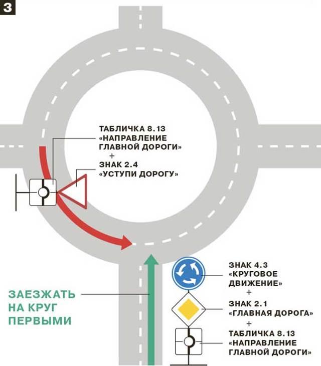 Дорожный знак 1.7 Пересечение с круговым движением ПДД РФ