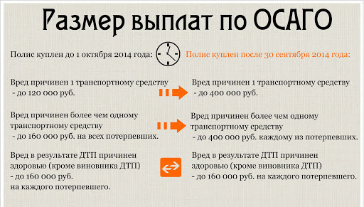 Калькулятор ОСАГО Согласие: рассчет стоимости онлайн по базовым тарифам в 2021 г.
