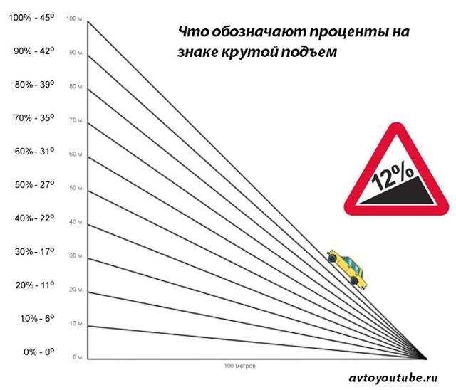 Дорожный знак 1.14 «Крутой подъём»
