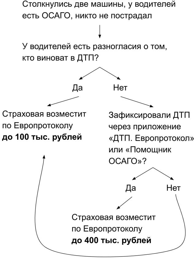 Европротокол - плюсы и минусы использования нового способа оформления ДТП