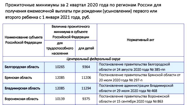 Детские пособия в 2021 году в Ростовской области: размер выплат на одного, двоих или 3 детей. Список региональных выплат, как их можно оформить и куда обратиться для получения?